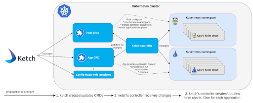Ketch for Kubernetes Architecture