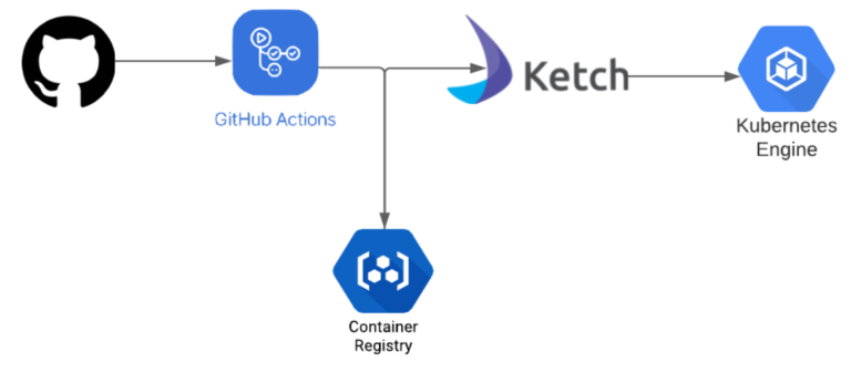 Kubernetes Ketch CI Environment