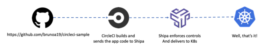 deploying applications to kubernetes